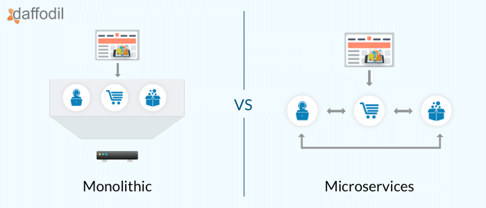 https://insights.daffodilsw.com/blog/monolithic-vs-microservices-which-is-the-better-architecture-for-ecommerce-app-development?utm_campaign=Daffodil%20Blog&utm_content=94883167&utm_medium=social&utm_source=facebook&hss_channel=fbp-136832619444